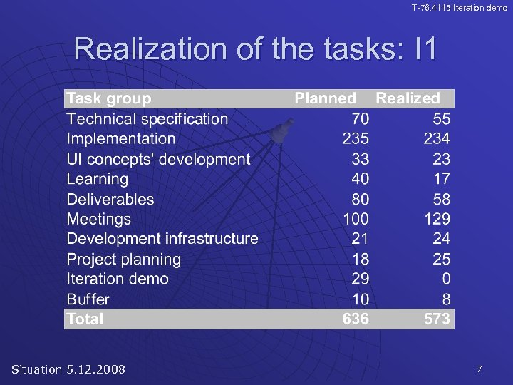 T-76. 4115 Iteration demo Realization of the tasks: I 1 Situation 5. 12. 2008