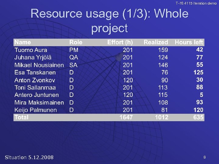 T-76. 4115 Iteration demo Resource usage (1/3): Whole project Situation 5. 12. 2008 8