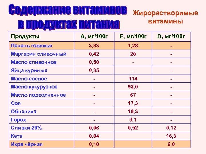 Жирорастворимые витамины Продукты А, мг/100 г Е, мг/100 г D, мг/100 г Печень говяжья