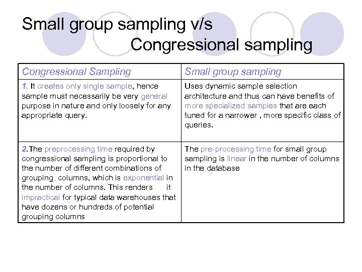 Small group sampling v/s Congressional sampling Congressional Sampling Small group sampling 1. It creates