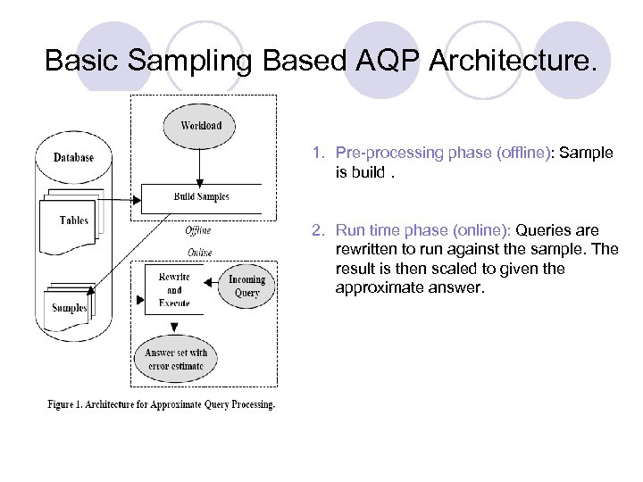 Basic Sampling Based AQP Architecture. 1. Pre-processing phase (offline): Sample is build. 2. Run