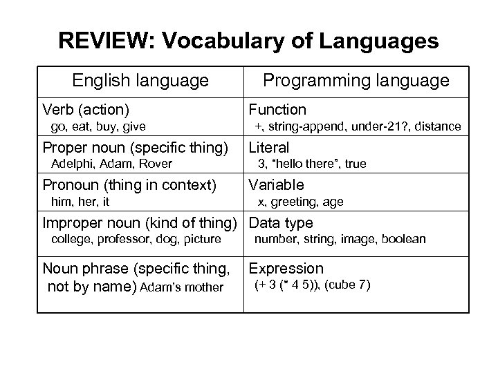 REVIEW: Vocabulary of Languages English language Verb (action) go, eat, buy, give Proper noun