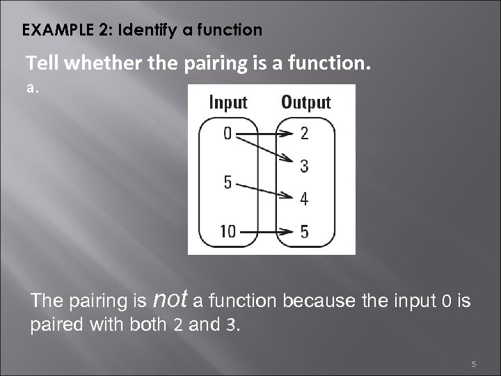 EXAMPLE 2: Identify a function Tell whether the pairing is a function. a. The