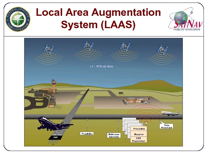 Local Area Augmentation System (LAAS) L 1 - 1575. 42 MHz