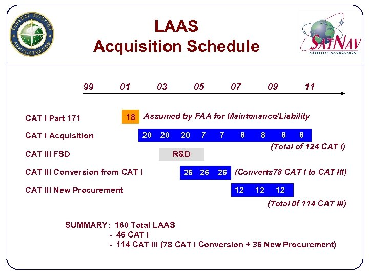 LAAS Acquisition Schedule 99 01 CAT I Part 171 CAT I Acquisition 03 07