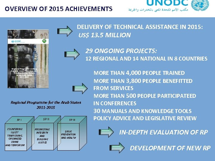 OVERVIEW OF 2015 ACHIEVEMENTS DELIVERY OF TECHNICAL ASSISTANCE IN 2015: US$ 13. 5 MILLION