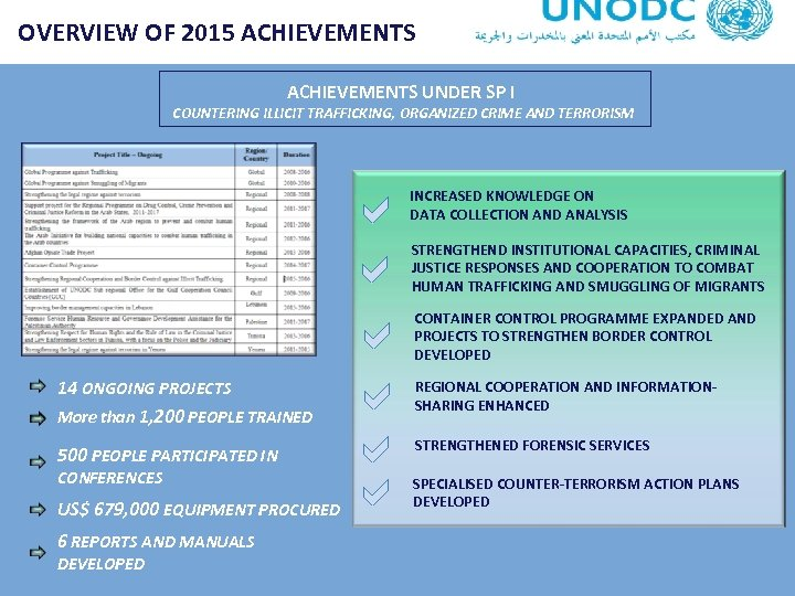 OVERVIEW OF 2015 ACHIEVEMENTS UNDER SP I COUNTERING ILLICIT TRAFFICKING, ORGANIZED CRIME AND TERRORISM