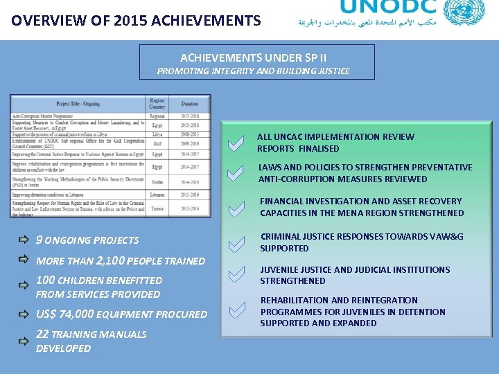 OVERVIEW OF 2015 ACHIEVEMENTS UNDER SP II PROMOTING INTEGRITY AND BUILDING JUSTICE 9 ONGOING