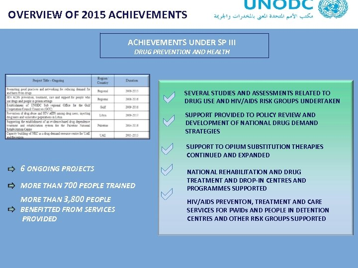 OVERVIEW OF 2015 ACHIEVEMENTS UNDER SP III DRUG PREVENTION AND HEALTH 6 ONGOING PROJECTS