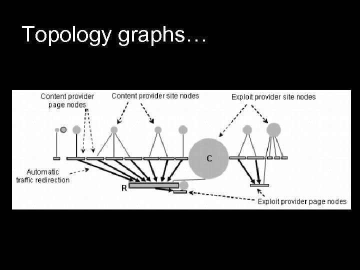 Topology graphs…