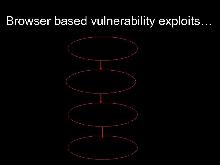 Browser based vulnerability exploits… Code obfuscation URL redirection Vulnerability exploitation Malware installation