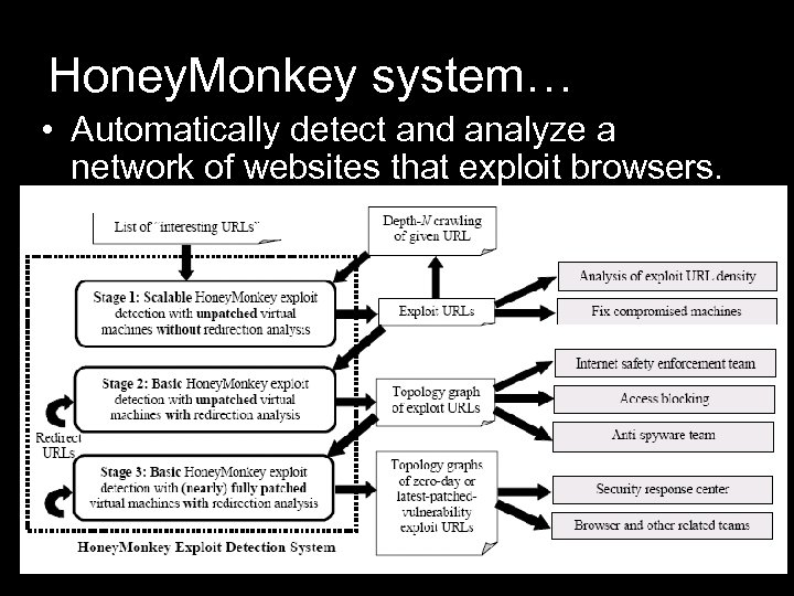 Honey. Monkey system… • Automatically detect and analyze a network of websites that exploit