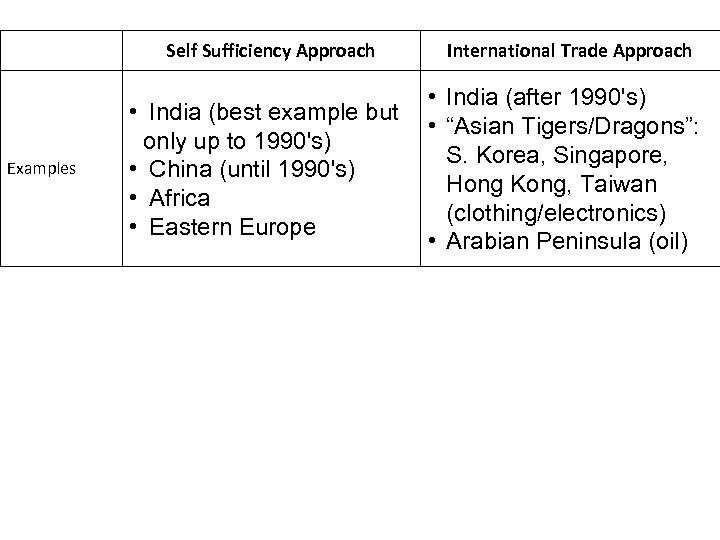 Self Sufficiency Approach Examples • India (best example but only up to 1990's) •