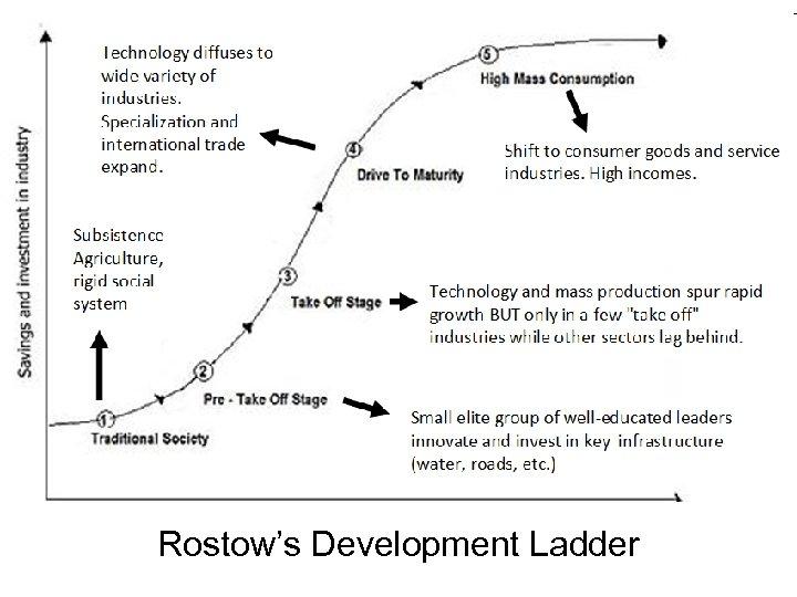 Rostow's Development Ladder