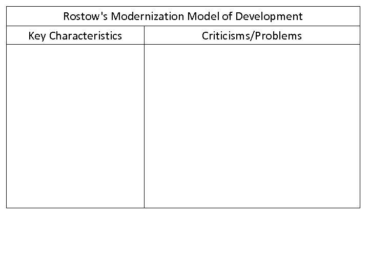 Rostow's Modernization Model of Development Key Characteristics Criticisms/Problems