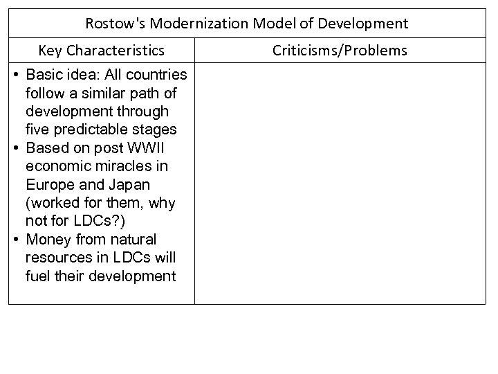Rostow's Modernization Model of Development Key Characteristics • Basic idea: All countries follow a