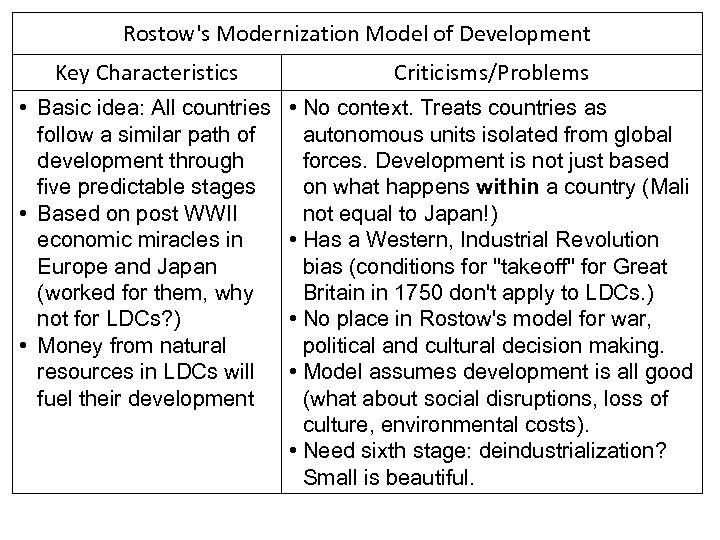 Rostow's Modernization Model of Development Key Characteristics Criticisms/Problems • Basic idea: All countries follow