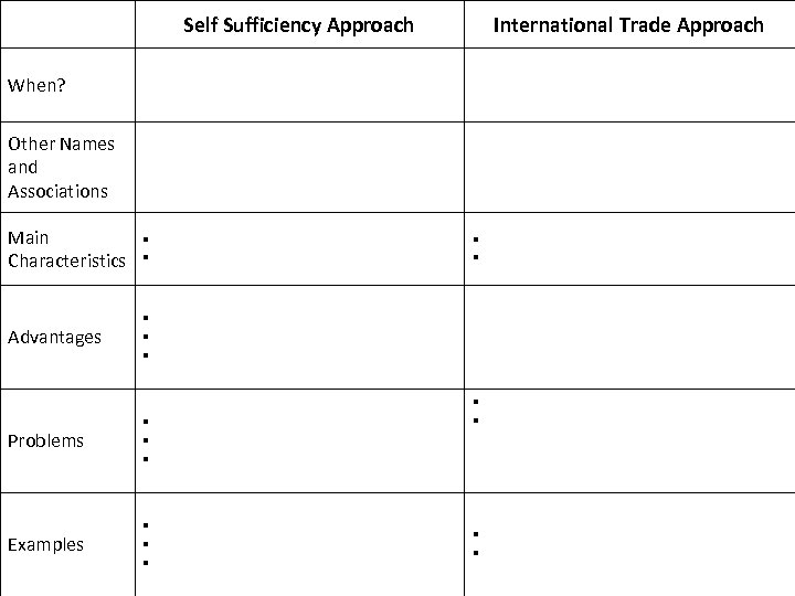 Self Sufficiency Approach International Trade Approach When? Other Names and Associations Main Characteristics Advantages