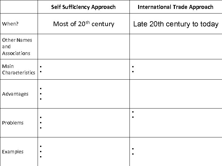 Self Sufficiency Approach Most of 20 th century When? International Trade Approach Late 20