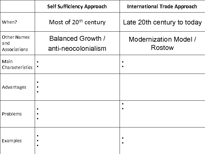 Self Sufficiency Approach International Trade Approach When? Most of 20 th century Late 20