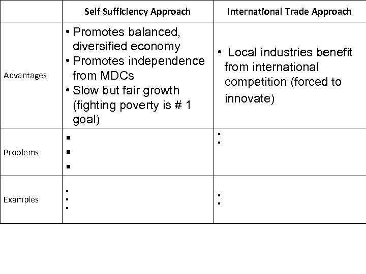 Self Sufficiency Approach Advantages Problems Examples • Promotes balanced, diversified economy • Promotes independence