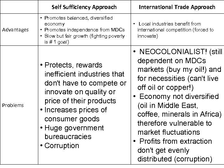 Self Sufficiency Approach International Trade Approach Advantages • Promotes balanced, diversified economy • Promotes