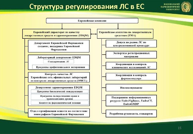 Структура регулирования ЛС в ЕС 15