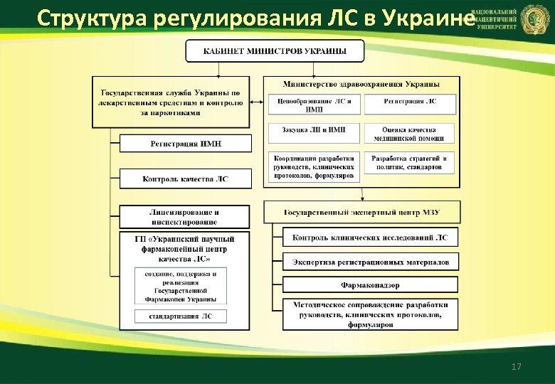 Структура регулирования ЛС в Украине 17
