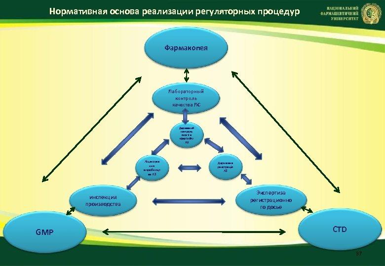Нормативная основа реализации регуляторных процедур Фармакопея Лабораторный контроль качества ЛС Державний контроль якості в