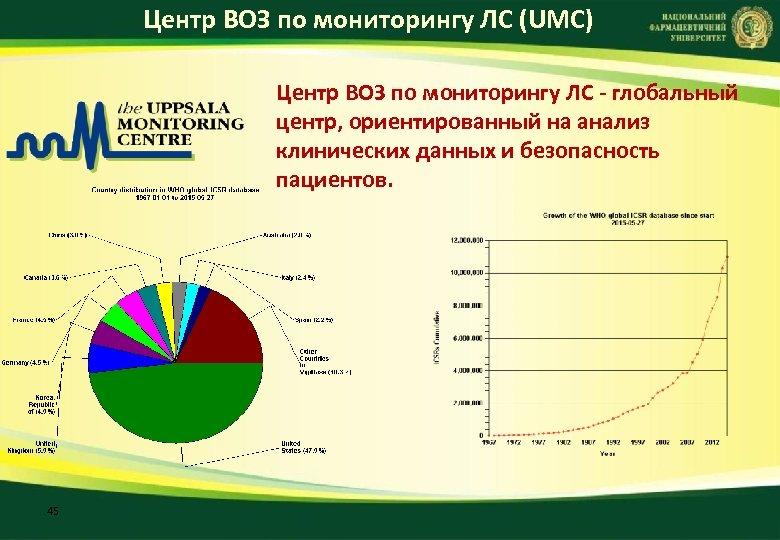 Центр ВОЗ по мониторингу ЛС (UMC) Центр ВОЗ по мониторингу ЛС глобальный центр, ориентированный