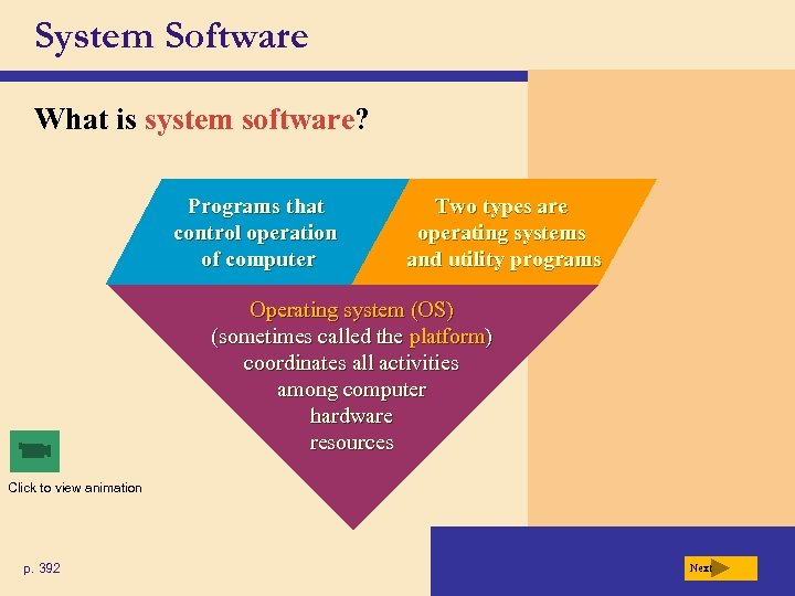 System Software What is system software? Programs that control operation of computer Two types