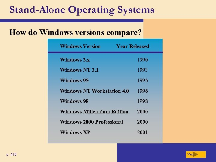 Stand-Alone Operating Systems How do Windows versions compare? Windows Version Year Released Windows 3.
