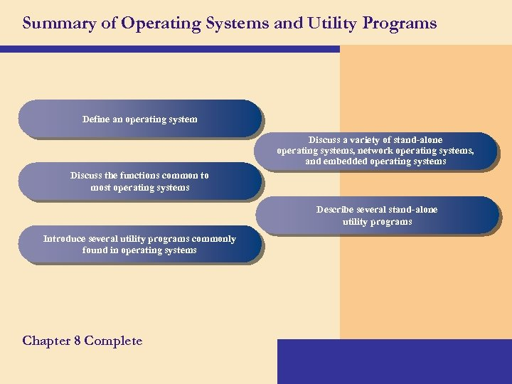 Summary of Operating Systems and Utility Programs Define an operating system Discuss a variety