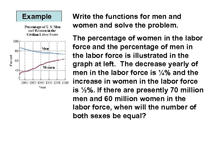 Example Write the functions for men and women and solve the problem. The percentage