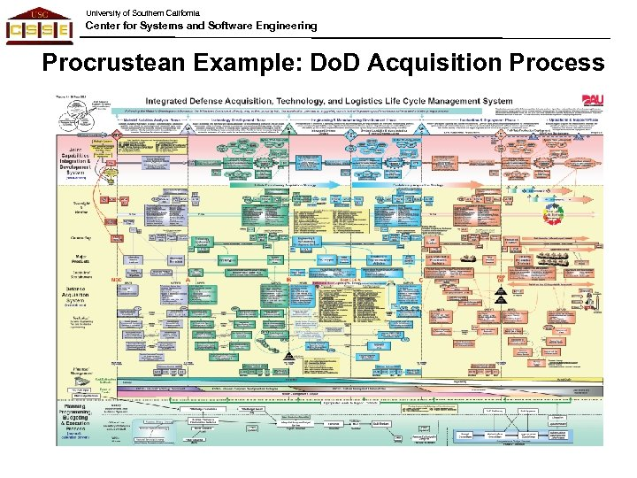 University of Southern California Center for Systems and Software Engineering Procrustean Example: Do. D