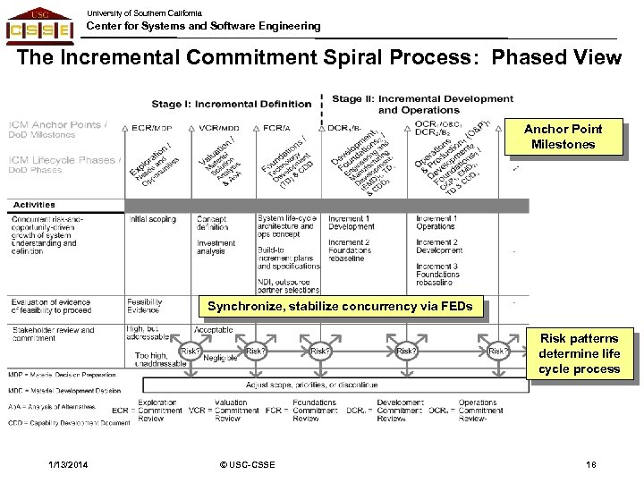 University of Southern California Center for Systems and Software Engineering The Incremental Commitment Spiral