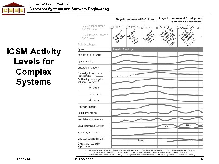 University of Southern California Center for Systems and Software Engineering ICSM Activity Levels for