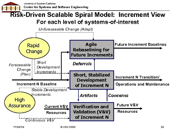 University of Southern California Center for Systems and Software Engineering Risk-Driven Scalable Spiral Model: