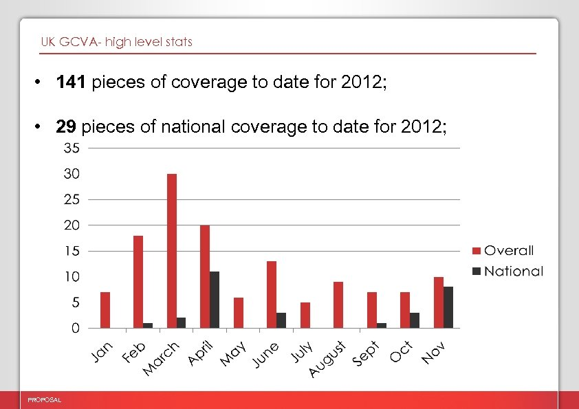 UK GCVA- high level stats • 141 pieces of coverage to date for 2012;