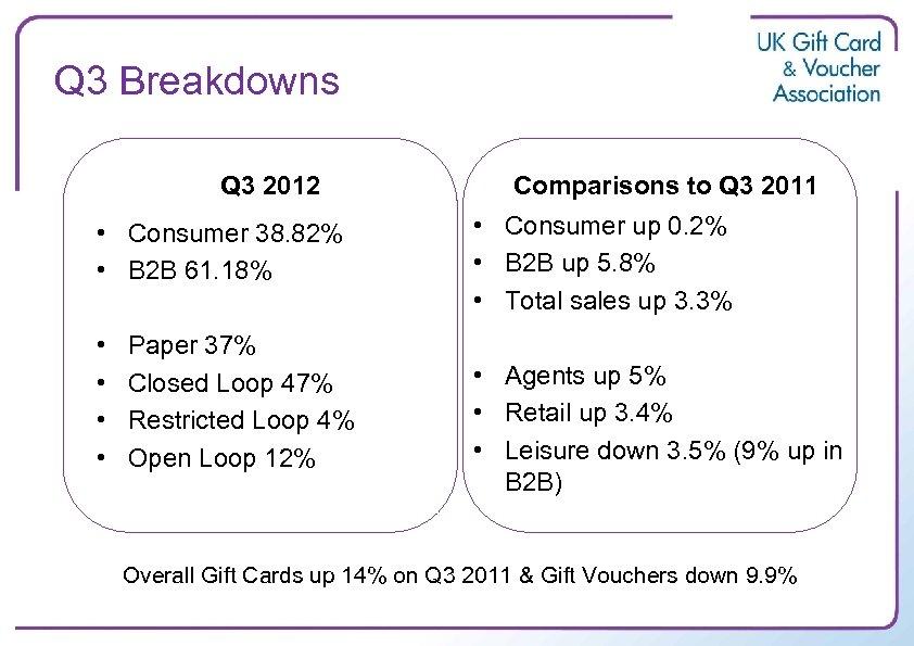 Q 3 Breakdowns Q 3 2012 • Consumer 38. 82% • B 2 B