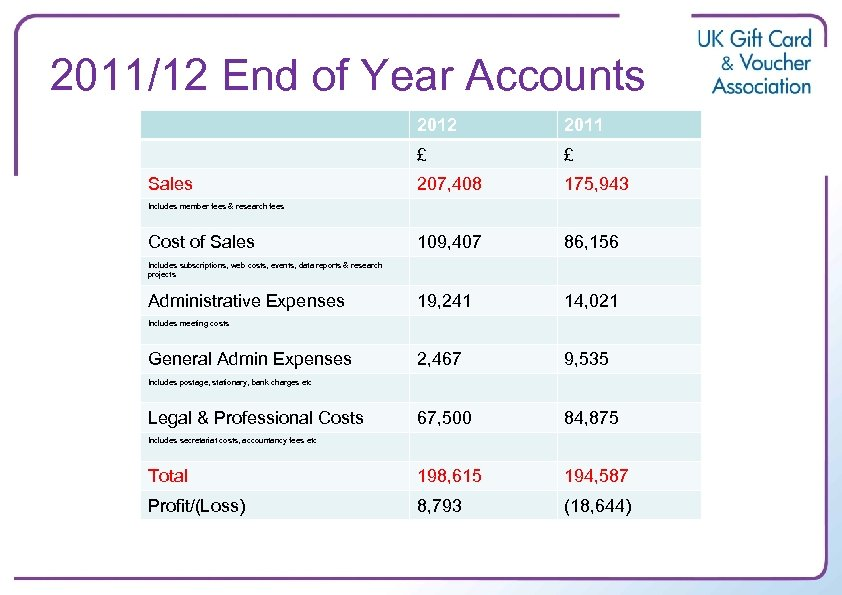 2011/12 End of Year Accounts 2012 2011 £ £ 207, 408 175, 943 109,