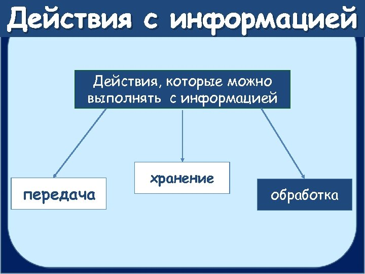 Действия с информацией Действия, которые можно выполнять с информацией передача хранение обработка