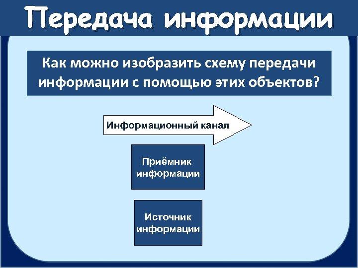 Передача информации Как можно изобразить схему передачи информации с помощью этих объектов? Информационный канал