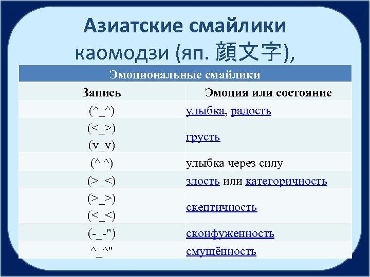 Азиатские смайлики каомодзи (яп. 顔文字), Эмоциональные смайлики Запись Эмоция или состояние (^_^) улыбка, радость