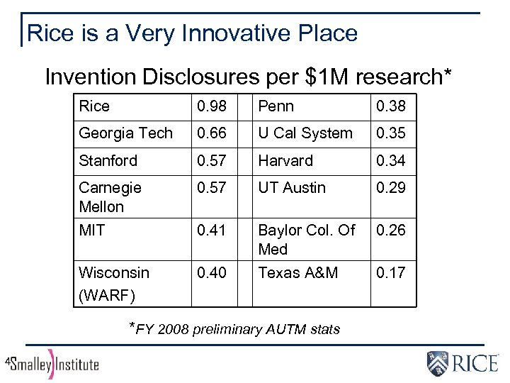 Rice is a Very Innovative Place Invention Disclosures per $1 M research* Rice 0.
