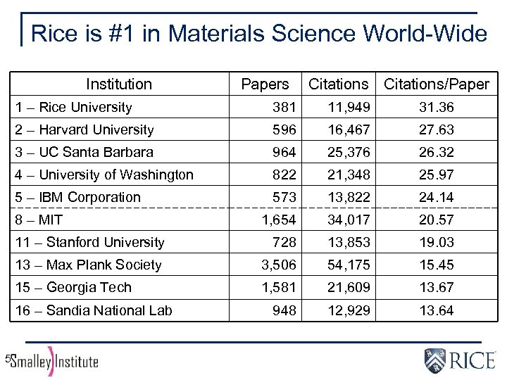 Rice is #1 in Materials Science World-Wide Institution Papers Citations/Paper 1 – Rice University