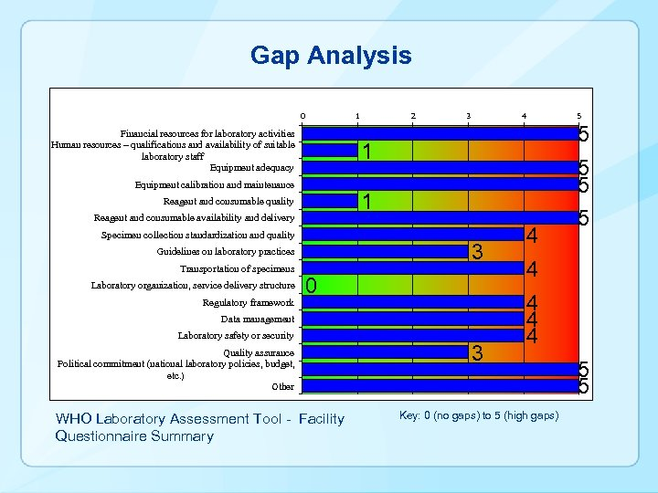 Gap Analysis 0 1 Financial resources for laboratory activities Human resources – qualifications and