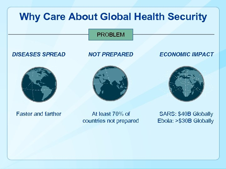 Why Care About Global Health Security PROBLEM DISEASES SPREAD NOT PREPARED ECONOMIC IMPACT Faster