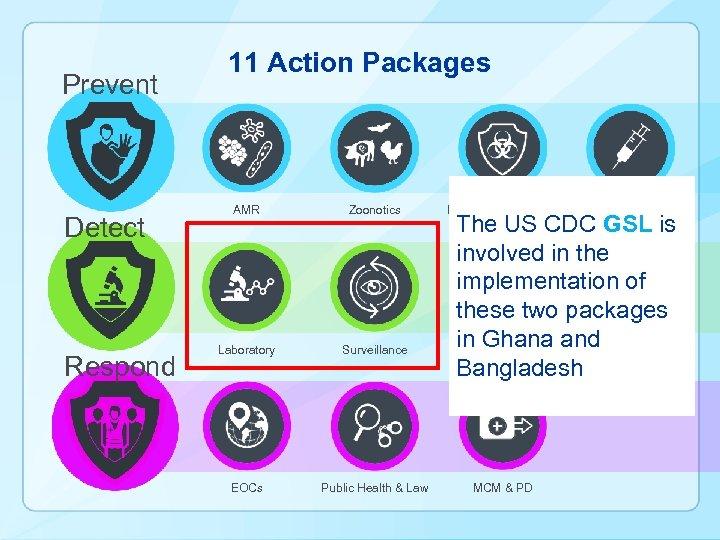 Prevent Detect Respond 11 Action Packages AMR Zoonotics Laboratory Surveillance EOCs Public Health &