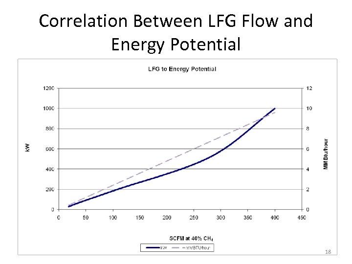 Correlation Between LFG Flow and Energy Potential 18